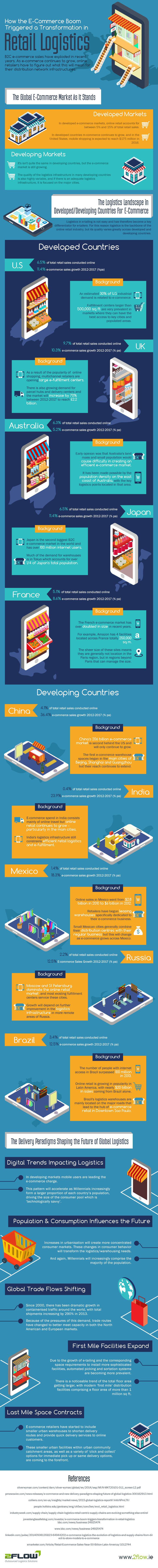 retail-logistics-infographic-ecommerce