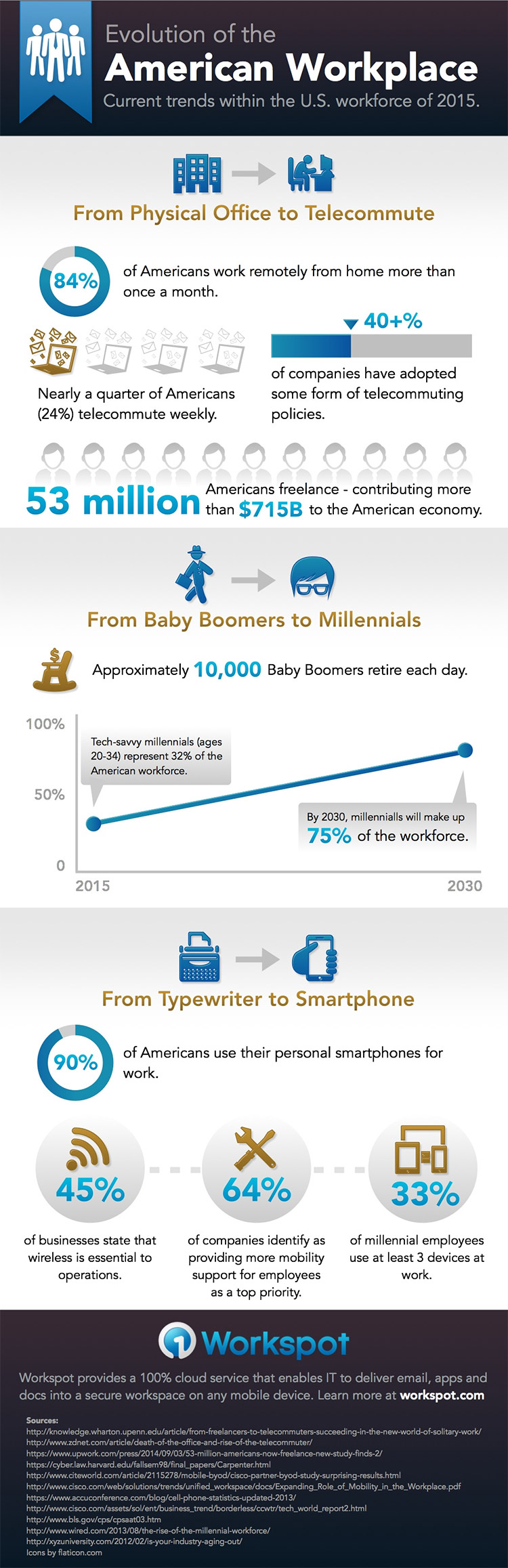 workplace-trends-2015