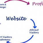 Why Your Website May Not Be Converting (And What to Do About It)