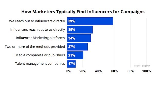 How Marketers find Social Media Influencers