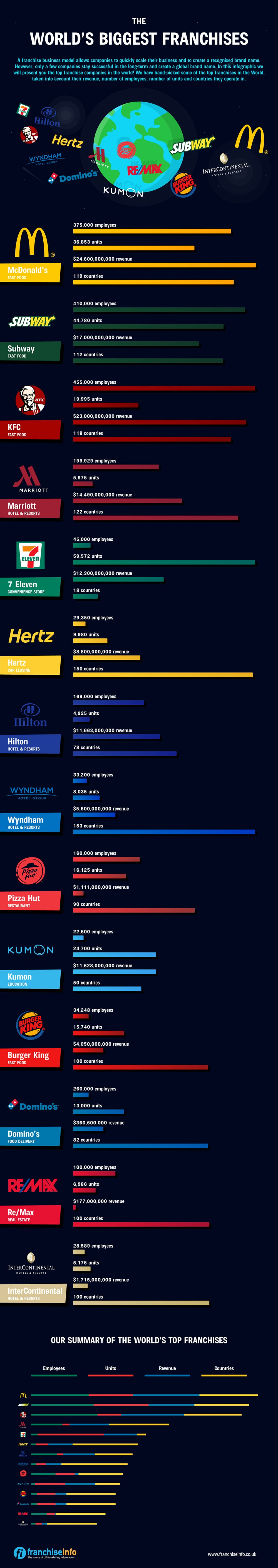 the largest franchises infographic
