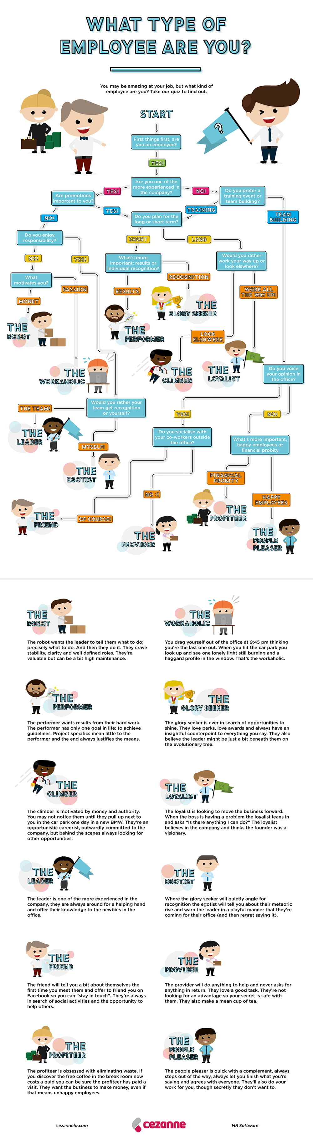 type of employees infographic